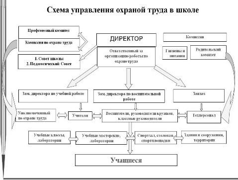 Схема организации работы охраны труда на предприятии