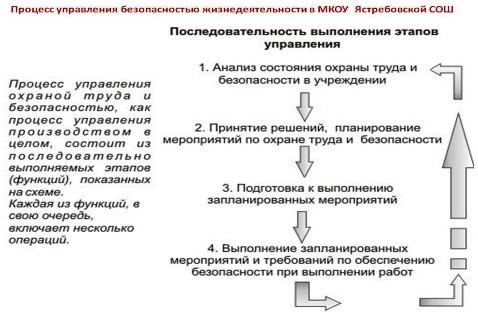 инструкция для зам директора по увр по охране труда